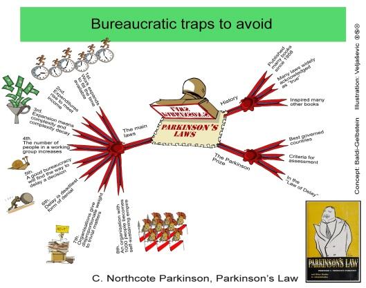 Bureaucracy essay